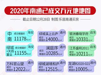 2020年卖地收入1279亿!