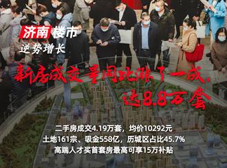 济南新房成交量同比涨了一成 达8.85万套