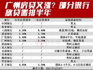 广州房贷又涨?部分银行放贷需排半年