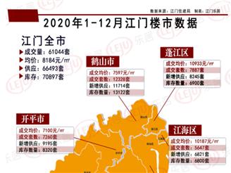 年度盘点之数据篇 |2020江门全市卖房超6万套