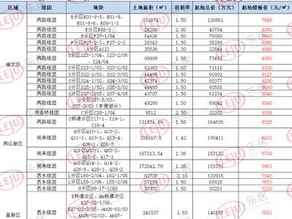 3月重庆主城预公告地块26宗!
