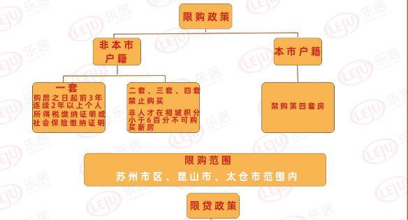 4张图带你了解苏州最新购房政策