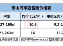均价10.6万/㎡推260套 万科瑧山海家园获批预售(附价格)